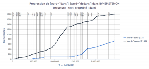 """Progression de l'utilisation de """"dans"""" et """"dedans"""" au sein du corpus Epistemon, de 1529 à 1616."""